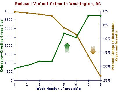 Study: Reduced Violent Crime in Washington DC